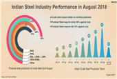 Indian Finished Steel Exports Surge 36%; Imports Drop 12% in August