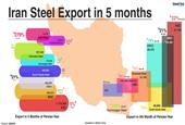 Iran: KSC Records Nil Billet Exports in 5th Month