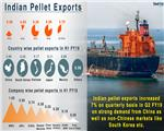 Indian Pellet Export Prices Decline on Weak Chinese Interest
