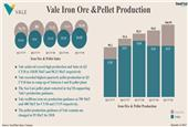 Brazil: Vale Achieves Highest Ever Iron Ore & Pellet Production in Q3 CY18