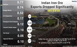 India: Iron Ore Exports Up Four Fold in Oct`18