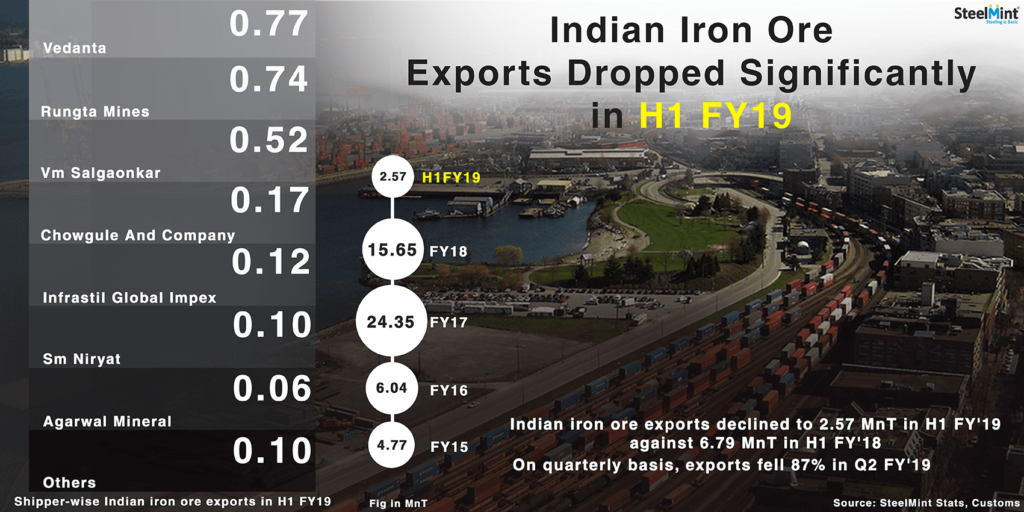 India: Iron Ore Export Drops 87% in Q2 FY`19