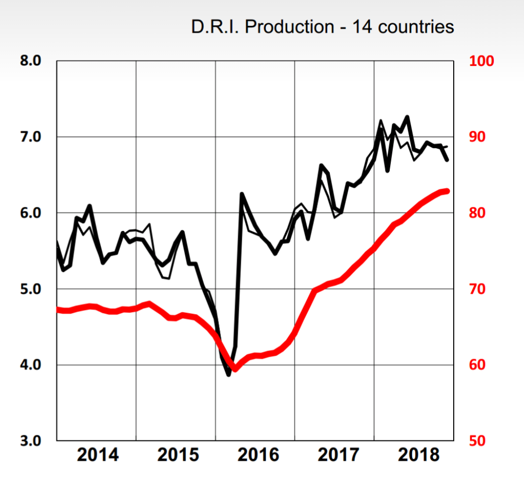 Major Producer of Global D.R.I Reported production reduce/ Iran Recorded a Raise