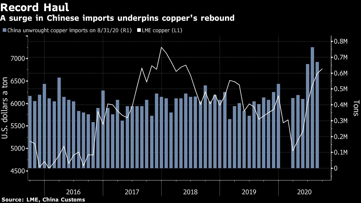 Copper price drops despite 65% surge in China imports