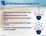 FMG Reports 170 MnT Iron Ore Shipments in FY18