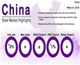Chinese Steel Market Highlights - Week 41,2018