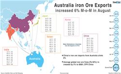 Australia Iron Ore Export Drops 7% in Q3 CY18