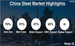Chinese Steel Market Highlights - Week 42, 2018