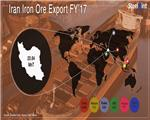 Iran: Iron Ore Exports to India Jump Three Fold in Oct`18