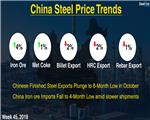 Chinese Steel Market Highlights: Week 45, 2018