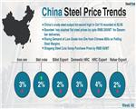 Chinese Steel Market Highlights -Week 46, 2018